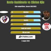 Kento Hashimoto vs Clinton Njie h2h player stats