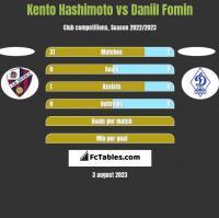 Kento Hashimoto vs Daniil Fomin h2h player stats
