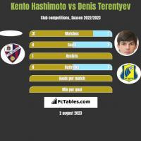Kento Hashimoto vs Denis Terentyev h2h player stats