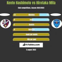 Kento Hashimoto vs Hirotaka Mita h2h player stats