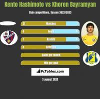 Kento Hashimoto vs Khoren Bayramyan h2h player stats