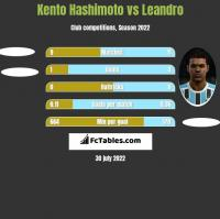 Kento Hashimoto vs Leandro h2h player stats