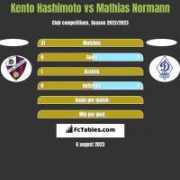 Kento Hashimoto vs Mathias Normann h2h player stats