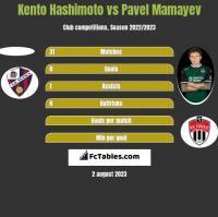 Kento Hashimoto vs Pavel Mamayev h2h player stats