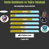 Kento Hashimoto vs Yojiro Takahagi h2h player stats