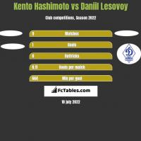 Kento Hashimoto vs Daniil Lesovoy h2h player stats