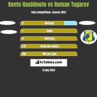 Kento Hashimoto vs Roman Tugarev h2h player stats