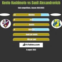 Kento Hashimoto vs Danil Alexandrovich h2h player stats