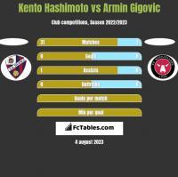 Kento Hashimoto vs Armin Gigovic h2h player stats