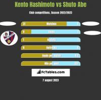 Kento Hashimoto vs Shuto Abe h2h player stats