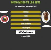 Kento Misao vs Leo Silva h2h player stats
