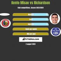 Kento Misao vs Richardson h2h player stats