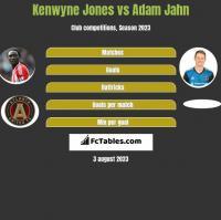 Kenwyne Jones vs Adam Jahn h2h player stats