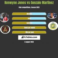 Kenwyne Jones vs Gonzalo Martinez h2h player stats