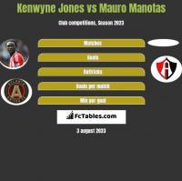 Kenwyne Jones vs Mauro Manotas h2h player stats