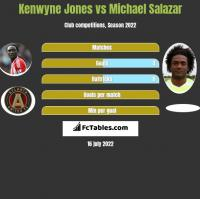 Kenwyne Jones vs Michael Salazar h2h player stats