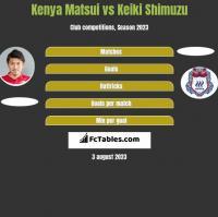 Kenya Matsui vs Keiki Shimuzu h2h player stats
