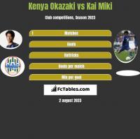 Kenya Okazaki vs Kai Miki h2h player stats