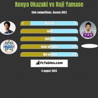 Kenya Okazaki vs Koji Yamase h2h player stats