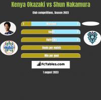 Kenya Okazaki vs Shun Nakamura h2h player stats