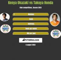Kenya Okazaki vs Takuya Honda h2h player stats