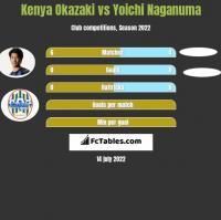 Kenya Okazaki vs Yoichi Naganuma h2h player stats