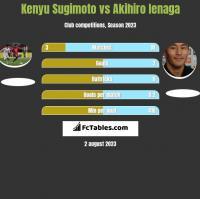 Kenyu Sugimoto vs Akihiro Ienaga h2h player stats