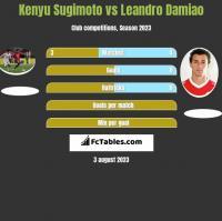 Kenyu Sugimoto vs Leandro Damiao h2h player stats