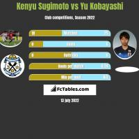 Kenyu Sugimoto vs Yu Kobayashi h2h player stats