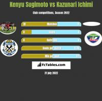 Kenyu Sugimoto vs Kazunari Ichimi h2h player stats
