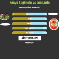 Kenyu Sugimoto vs Leonardo h2h player stats