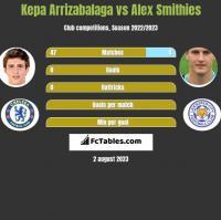 Kepa Arrizabalaga vs Alex Smithies h2h player stats