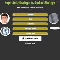 Kepa Arrizabalaga vs Andrei Sinitsyn h2h player stats