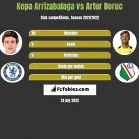 Kepa Arrizabalaga vs Artur Boruc h2h player stats