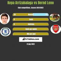Kepa Arrizabalaga vs Bernd Leno h2h player stats