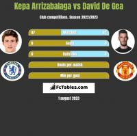 Kepa Arrizabalaga vs David De Gea h2h player stats