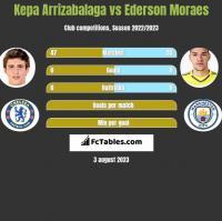 Kepa Arrizabalaga vs Ederson Moraes h2h player stats