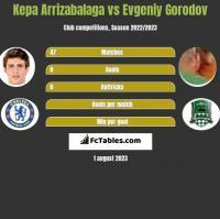 Kepa Arrizabalaga vs Evgeniy Gorodov h2h player stats