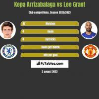 Kepa Arrizabalaga vs Lee Grant h2h player stats