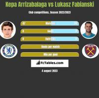 Kepa Arrizabalaga vs Lukasz Fabianski h2h player stats