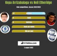 Kepa Arrizabalaga vs Neil Etheridge h2h player stats