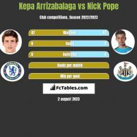 Kepa Arrizabalaga vs Nick Pope h2h player stats