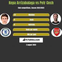 Kepa Arrizabalaga vs Petr Cech h2h player stats