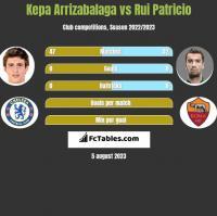 Kepa Arrizabalaga vs Rui Patricio h2h player stats