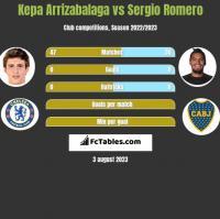 Kepa Arrizabalaga vs Sergio Romero h2h player stats