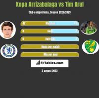 Kepa Arrizabalaga vs Tim Krul h2h player stats
