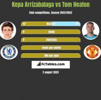 Kepa Arrizabalaga vs Tom Heaton h2h player stats