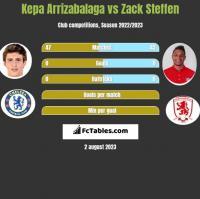 Kepa Arrizabalaga vs Zack Steffen h2h player stats