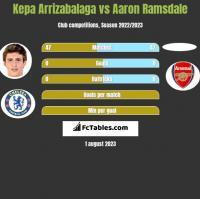 Kepa Arrizabalaga vs Aaron Ramsdale h2h player stats
