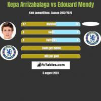 Kepa Arrizabalaga vs Edouard Mendy h2h player stats